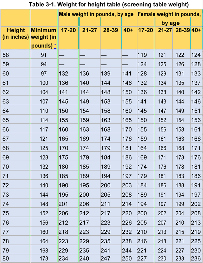 Army Weight for Height Table