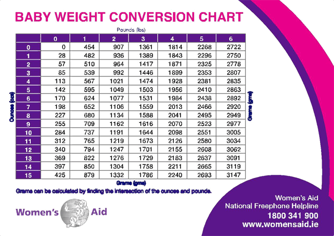 Baby Infant Growth Chart Calculator WHO Years: Weight For Age Percentile. Weight Age Length Age Weight Length Head Circum This calculator provides your baby's weight percentile based on age. The percentile shows how your infant's weight compares to other infants. The percentile tells you what percentage of babies weigh.