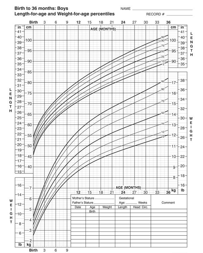 Birth to 36 Month Boys Growth Chart PDF