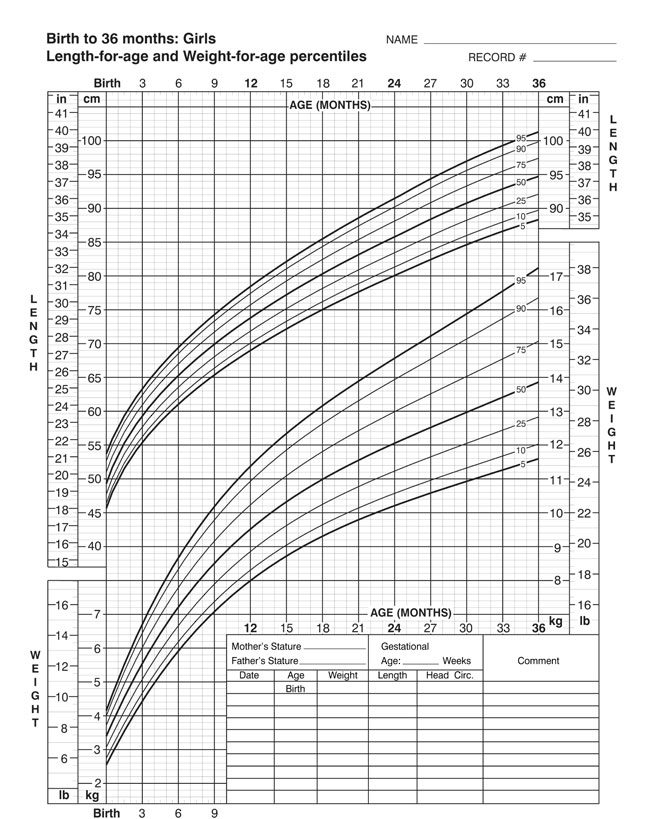 Birth to 36 Month Girls Growth Chart