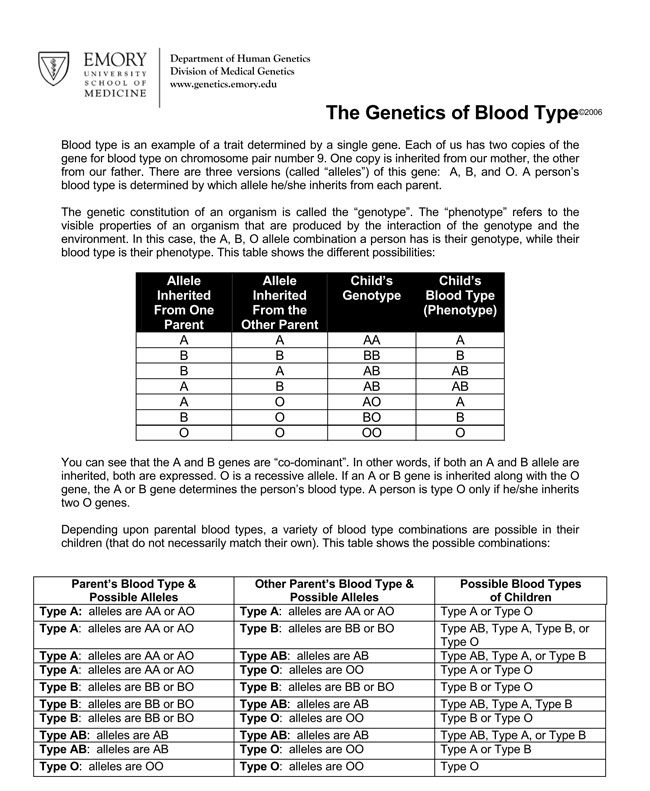 Blood Type Inheritance Chart