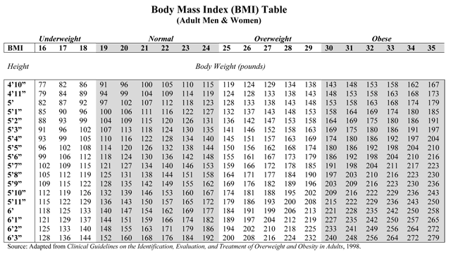 Body Mass Index Table for Adults