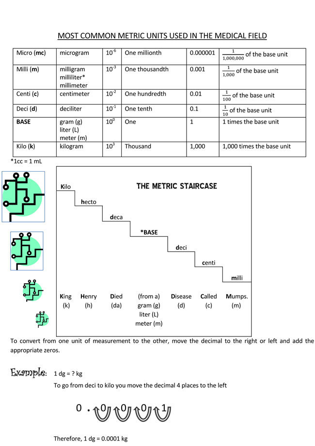 Convertion Chart For Medical Field