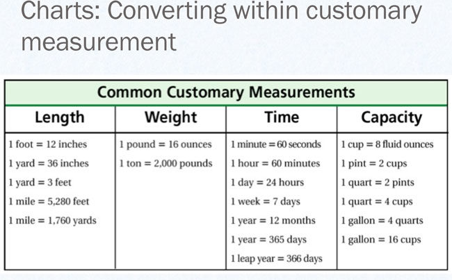 Liqiud Measurement Conversion 1
