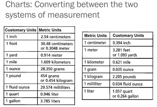 Liqiud Measurement Conversion 3