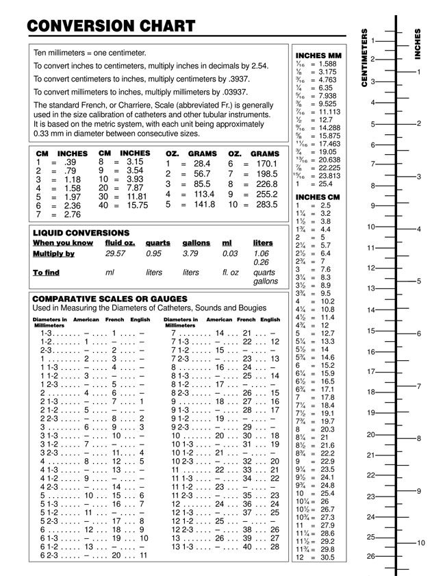 Printable Liquid Measurement Conversion Charts With Guide