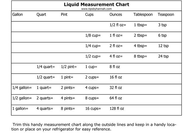 graphic relating to Printable Conversion Chart named Printable Liquid Dimensions Conversion Charts (with Lead)
