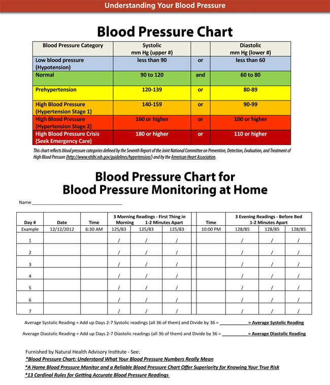 This is a photo of Fabulous Free Printable Blood Pressure Chart