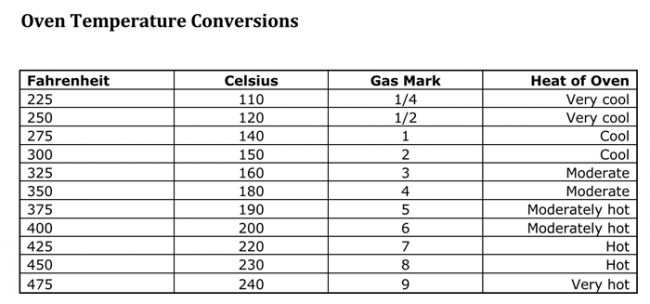 Oven Temperature Conversion Chart Free Download PDF