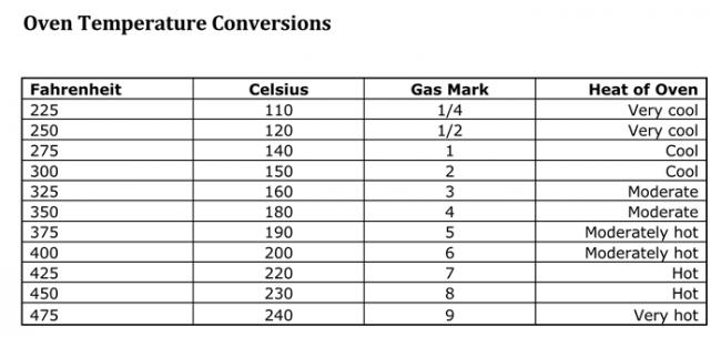Oven Temperature Conversion Chart Free Download PDF