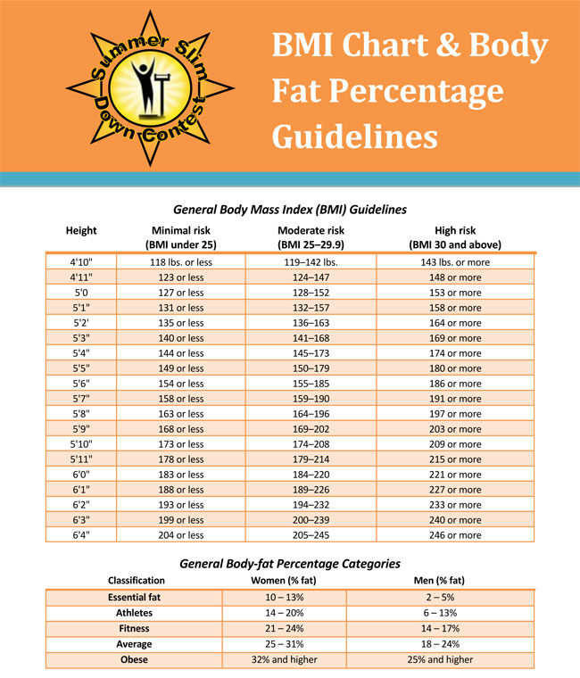 Body Fat Percentage Chart