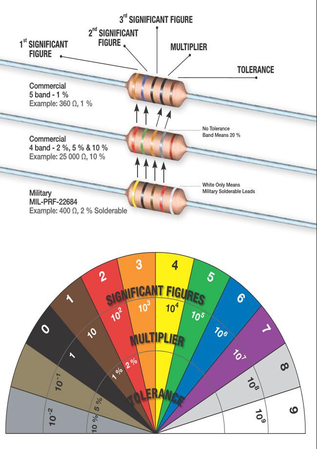Resistor Color Code Chart Printable Golfclub