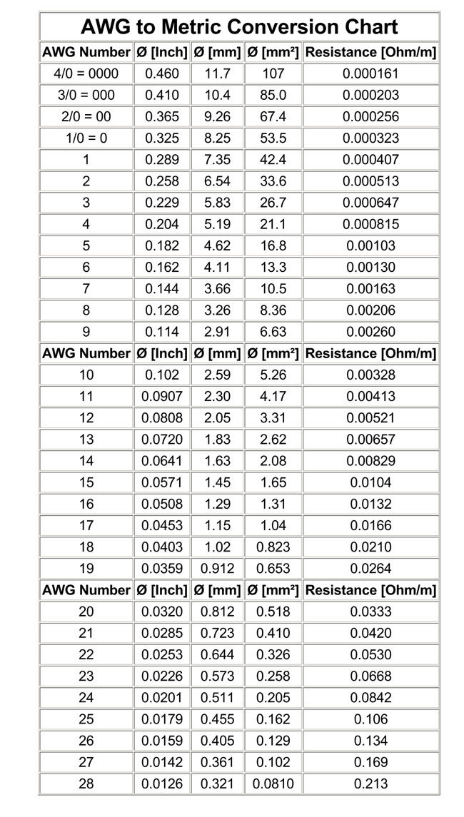 AWG to Metric Conversion