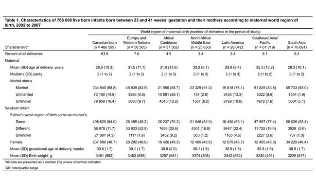 Fetal Growth Chart Perecntile