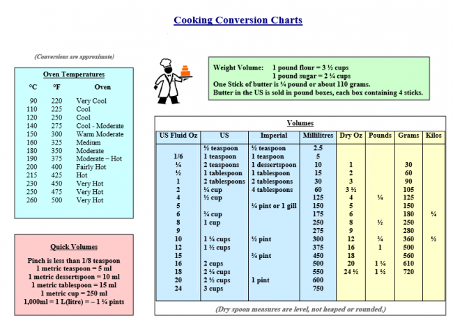 free cooking conversion chart