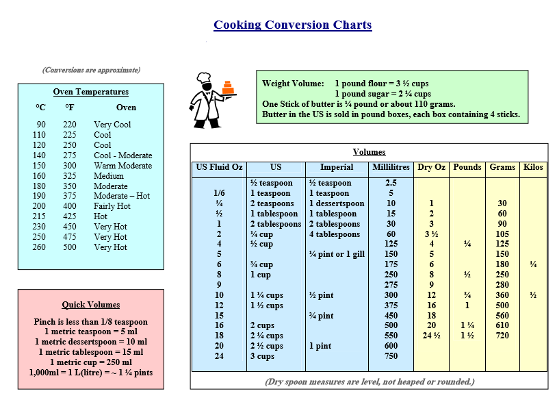 picture regarding Printable Kitchen Conversion Chart known as Printable Cooking Conversion Chart - Obtain in just PDF