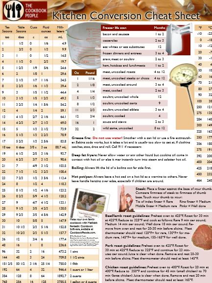 printable kitchen conversion list
